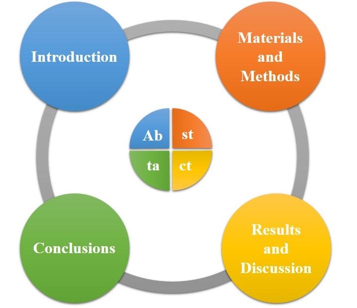 چکیده چیست؟ چگونه چکیده بنویسیم what is abstract? How to write abstract? گروه گام Gam Article group